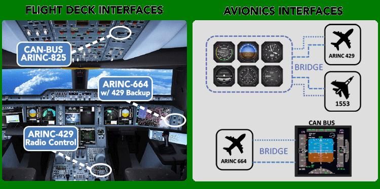 Simulator Avionics