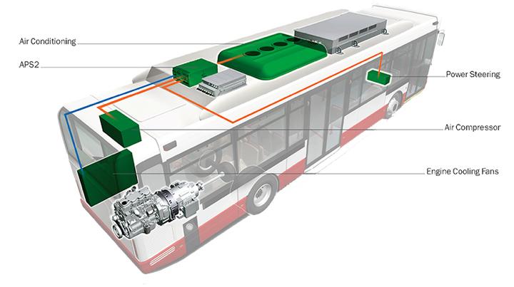 BAE HUMS Bus