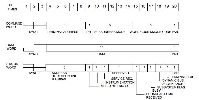 Mil Std 1553 Word Formats